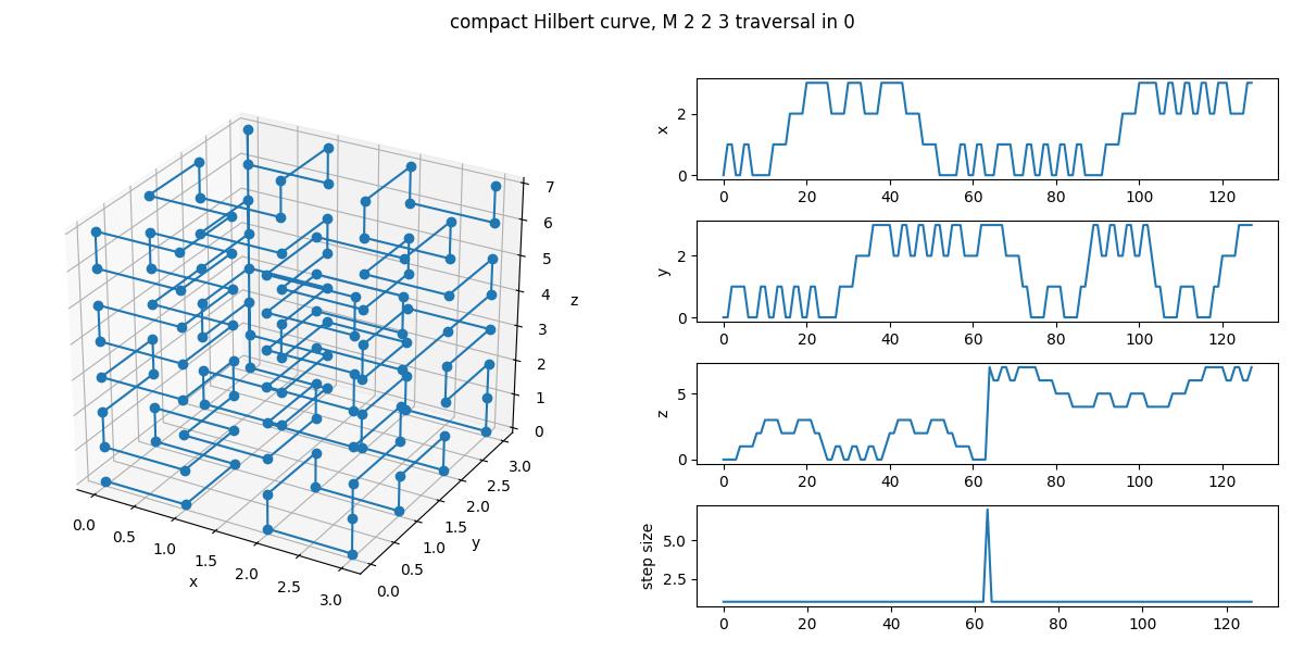 A compact Hilbert curve